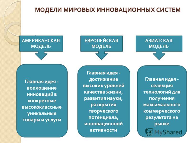 МОДЕЛИ МИРОВЫХ ИННОВАЦИОННЫХ СИСТЕМ АМЕРИКАНСКАЯ МОДЕЛЬ ЕВРОПЕЙСКАЯ МОДЕЛЬ АЗИАТСКАЯ МОДЕЛЬ Главная идея - воплощение инноваций в конкретные высококлассные уникальные товары и услуги Главная идея - достижение высоких уровней качества жизни, развития