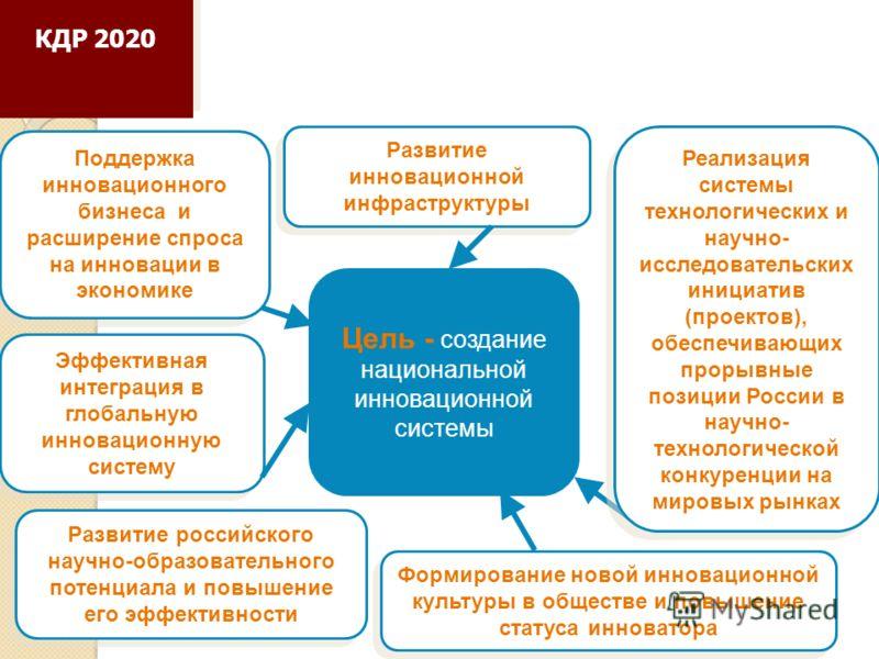 Цель - создание национальной инновационной системы Эффективная интеграция в глобальную инновационную систему Развитие российского научно-образовательного потенциала и повышение его эффективности Развитие инновационной инфраструктуры Реализация систем