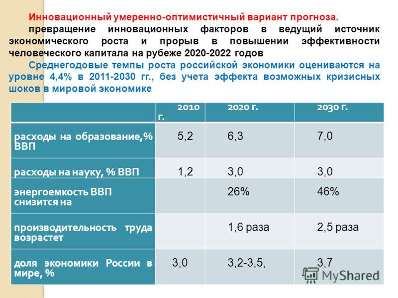 2010 г. 2020 г.2030 г. расходы на образование,% ВВП 5,26,37,0 расходы на науку, % ВВП 1,23,0 энергоемкость ВВП снизится на 26%46% производительность труда возрастет 1,6 раза2,5 раза доля экономики России в мире, % 3,03,2-3,5,3,7 Инновационный умеренн