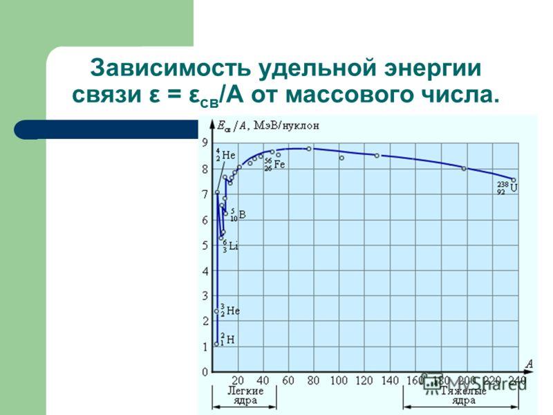 Зависимость удельной энергии связи ε = ε св /А от массового числа.