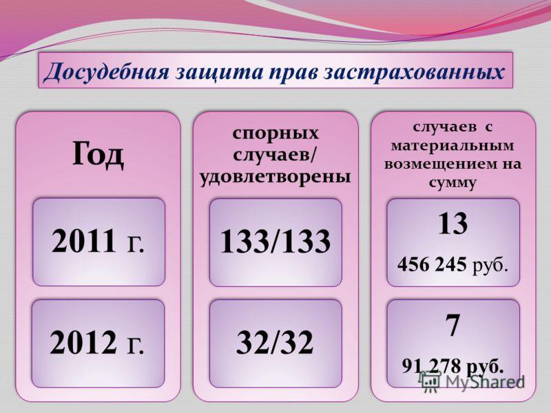 Досудебная защита прав застрахованных Год 2011 г.2012 г. спорных случаев/ удовлетворены 133/13332/32 случаев с материальным возмещением на сумму 13 456 245 руб. 7 91 278 руб.