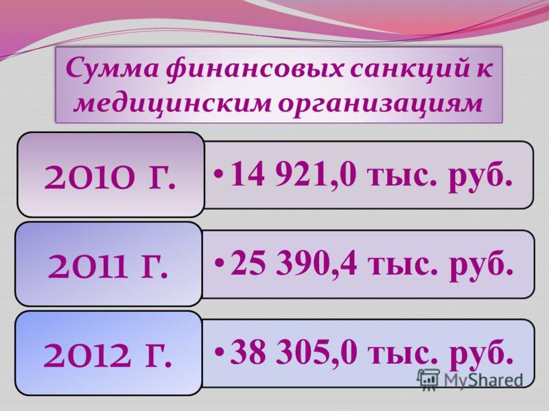 Сумма финансовых санкций к медицинским организациям 14 921,0 тыс. руб. 2010 г. 25 390,4 тыс. руб. 2011 г. 38 305,0 тыс. руб. 2012 г.