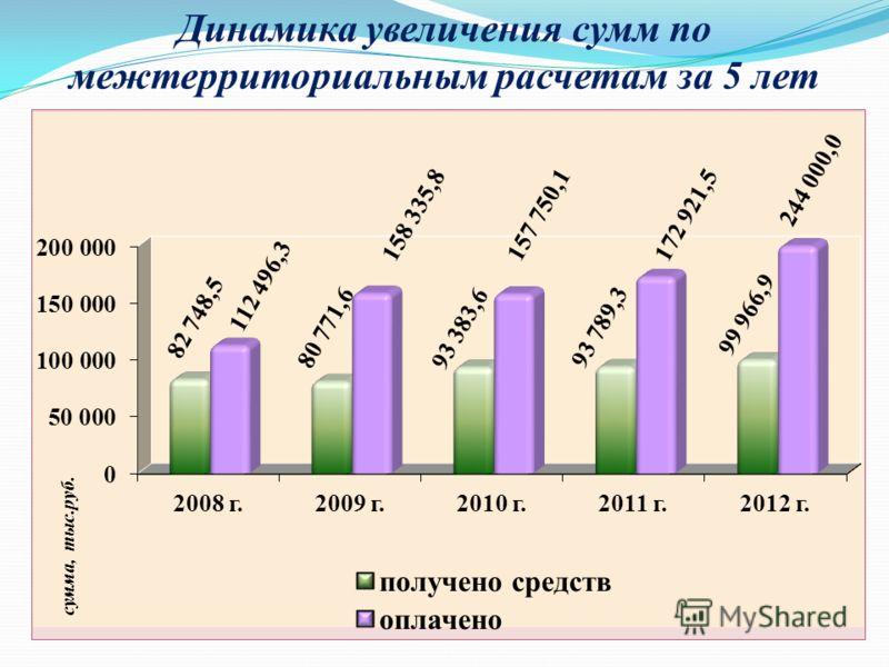 Динамика увеличения сумм по межтерриториальным расчетам за 5 лет