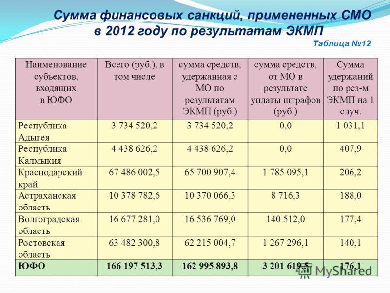 Наименование субъектов, входящих в ЮФО Всего (руб.), в том числе сумма средств, удержанная с МО по результатам ЭКМП (руб.) сумма средств, от МО в результате уплаты штрафов (руб.) Сумма удержаний по рез-м ЭКМП на 1 случ. Республика Адыгея 3 734 520,2
