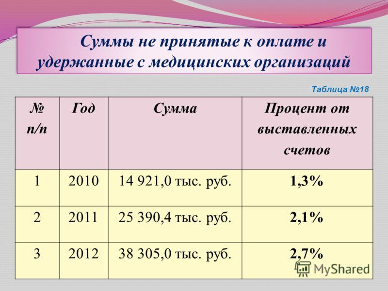Суммы не принятые к оплате и удержанные с медицинских организаций Таблица 18 п/п ГодСумма Процент от выставленных счетов 1201014 921,0 тыс. руб.1,3% 2201125 390,4 тыс. руб.2,1% 3201238 305,0 тыс. руб.2,7%