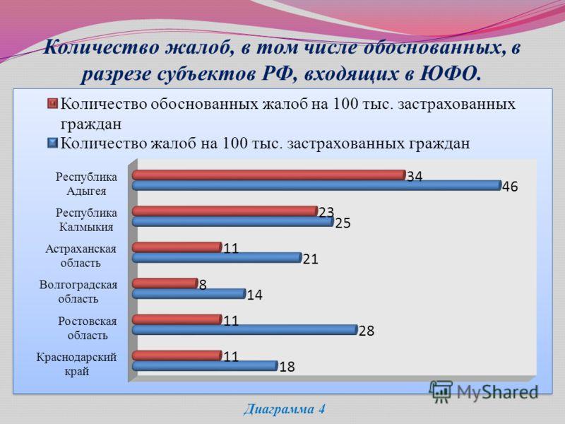 Количество жалоб, в том числе обоснованных, в разрезе субъектов РФ, входящих в ЮФО. Диаграмма 4