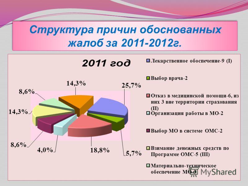 Структура причин обоснованных жалоб за 2011-2012г.