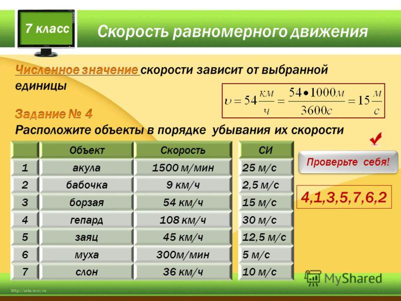 Скорость равномерного движения 7 класс ОбъектСкорость 1акула1500 м/мин 2бабочка9 км/ч 3борзая54 км/ч 4гепард108 км/ч 5заяц45 км/ч 6муха300м/мин 7слон36 км/ч СИ 25 м/с 2,5 м/с 15 м/с 30 м/с 12,5 м/с 5 м/с 10 м/с Проверьте себя! 4,1,3,5,7,6,2