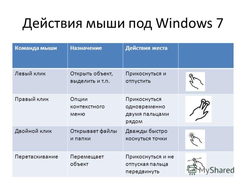 Действия мыши под Windows 7 Команда мышиНазначениеДействия жеста Левый кликОткрыть объект, выделить и т.п. Прикоснуться и отпустить Правый кликОпции контекстного меню Прикоснуться одновременно двумя пальцами рядом Двойной кликОткрывает файлы и папки