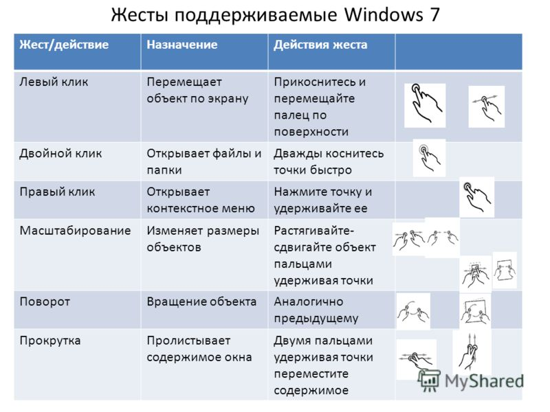 Жесты поддерживаемые Windows 7 Жест/действиеНазначениеДействия жеста Левый кликПеремещает объект по экрану Прикоснитесь и перемещайте палец по поверхности Двойной кликОткрывает файлы и папки Дважды коснитесь точки быстро Правый кликОткрывает контекст