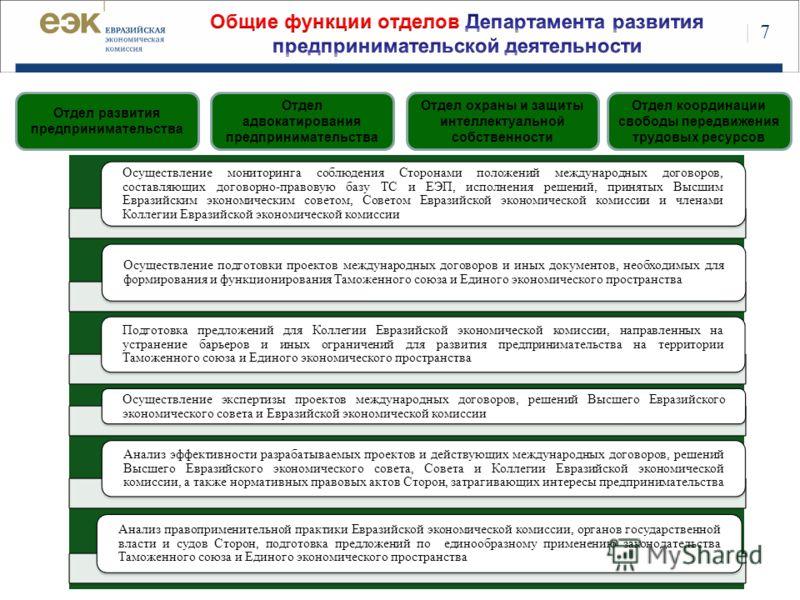 Осуществление мониторинга соблюдения Сторонами положений международных договоров, составляющих договорно-правовую базу ТС и ЕЭП, исполнения решений, принятых Высшим Евразийским экономическим советом, Советом Евразийской экономической комиссии и члена