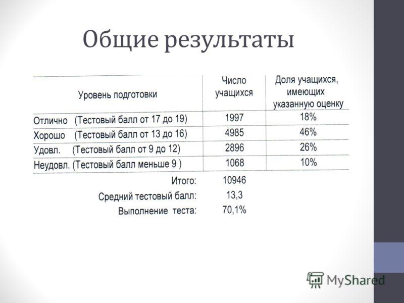 Общие результаты