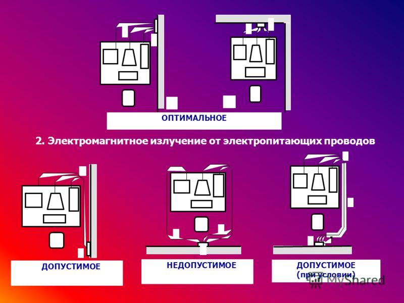 ОПТИМАЛЬНОЕ 7 6 3 4 2 1 5 (б) 7 6 3 4 2 1 (а) 5 ДОПУСТИМОЕ 7 6 1 2 5 4 3 НЕДОПУСТИМОЕ 7 7 6 3 4 2 1 5 ДОПУСТИМОЕ (при условии) 6 7 8 3 4 2 1 5 6 2. Электромагнитное излучение от электропитающих проводов