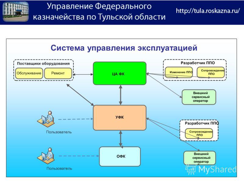. Система управления эксплуатацией
