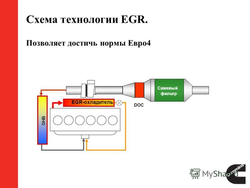 Схема технологии EGR. Позволяет достичь нормы Евро4 DOC Сажевый фильтр EGR-охладитель ОНВ