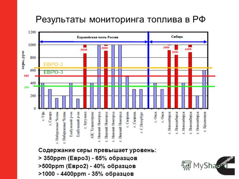 Содержание серы превышает уровень: > 350ppm (Евро3) - 65% образцов >500ppm (Евро2) - 40% образцов >1000 - 4400ppm - 35% образцов Результаты мониторинга топлива в РФ