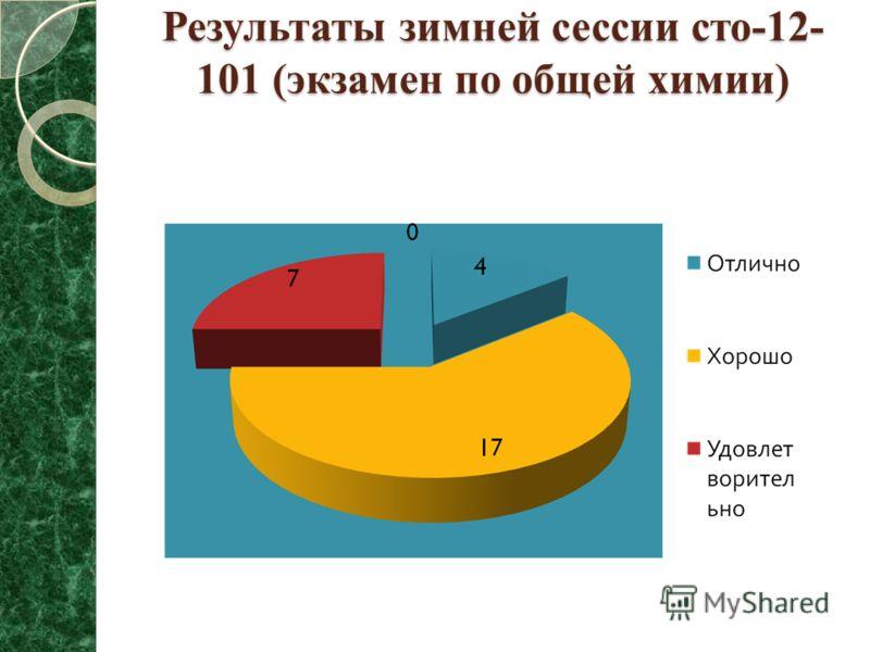 Результаты зимней сессии сто-12- 101 (экзамен по общей химии)