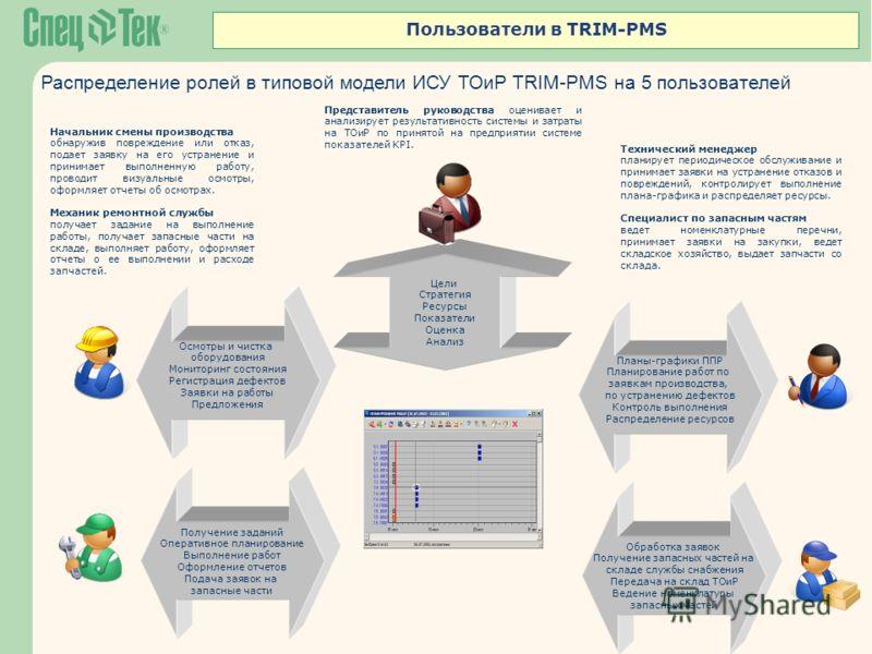 Пользователи в TRIM-PMS Распределение ролей в типовой модели ИСУ ТОиР TRIM-PMS на 5 пользователей Цели Стратегия Ресурсы Показатели Оценка Анализ Осмотры и чистка оборудования Мониторинг состояния Регистрация дефектов Заявки на работы Предложения Пла