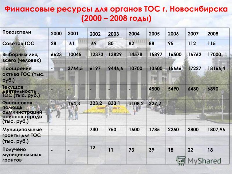 Финансовые ресурсы для органов ТОС г. Новосибирска (2000 – 2008 годы) Показатели 20002001 20022003 20042005200620072008 Советов ТОС28 61 6980828895112115 Выборных лиц всего (человек) 66231004512373138291457815897165001676217000 Поощрение актива ТОС (