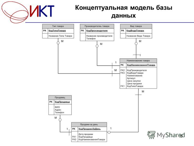 Презентация на тему Курсовая работа Разработка базы данных  6 6 Концептуальная модель базы данных