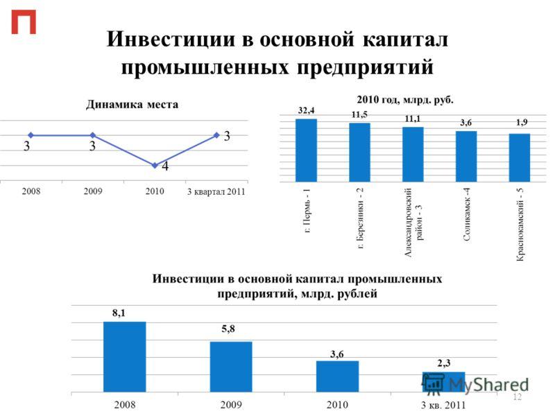 Инвестиции в основной капитал промышленных предприятий 12
