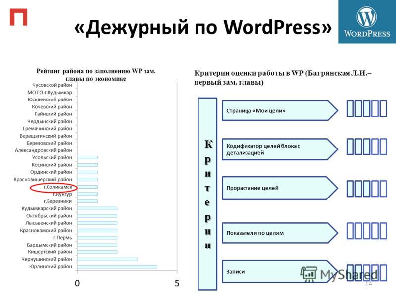 «Дежурный по WordPress» 14 Страница «Мои цели» Кодификатор целей блока с детализацией Прорастание целей Показатели по целям Записи Критерии оценки работы в WP (Багрянская Л.И.– первый зам. главы)