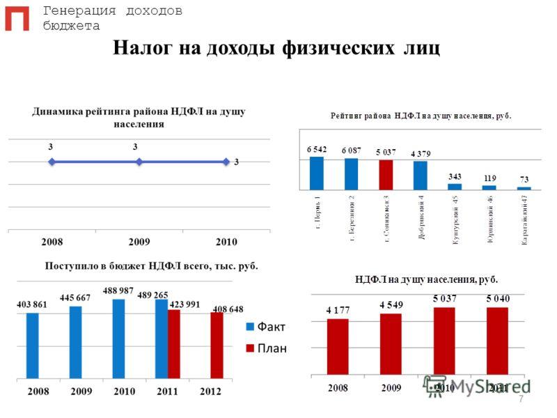 Налог на доходы физических лиц 7 Генерация доходов бюджета