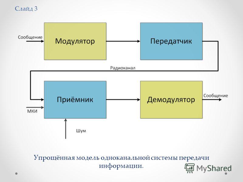 Слайд 3 Упрощённая модель одноканальной системы передачи информации.