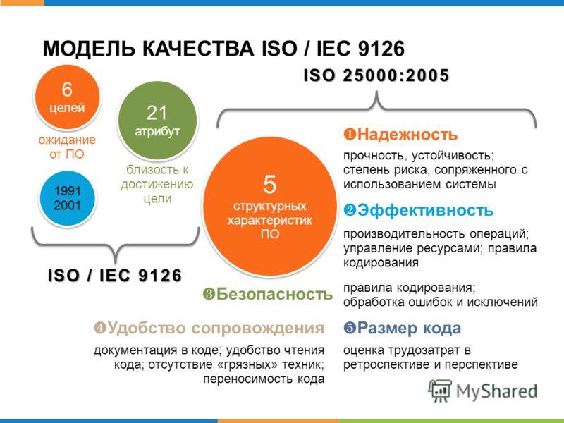МОДЕЛЬ КАЧЕСТВА ISO / IEC 9126 1991 2001 1991 2001 6 целей ожидание от ПО 21 атрибут близость к достижению цели ISO / IEC 9126 ISO 25000:2005 SQuaRE Software product Quality Requirements and Evaluation 5 структурных характеристик ПО Надежность прочно