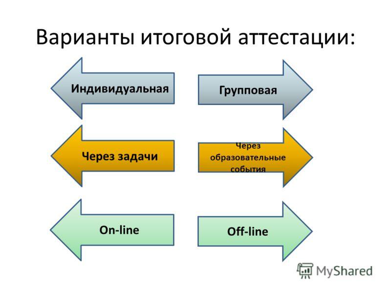 Варианты итоговой аттестации: Групповая Индивидуальная Через образовательные события Через задачи Off-line On-line