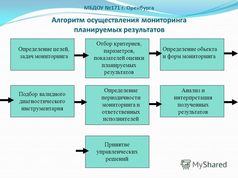 МБДОУ 171 г. Оренбурга Алгоритм осуществления мониторинга планируемых результатов Определение целей, задач мониторинга Отбор критериев, параметров, показателей оценки планируемых результатов Определение объекта и форм мониторинга Подбор валидного диа
