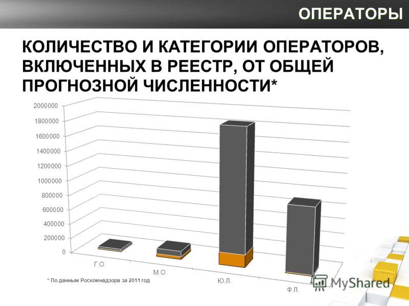 ОПЕРАТОРЫ КОЛИЧЕСТВО И КАТЕГОРИИ ОПЕРАТОРОВ, ВКЛЮЧЕННЫХ В РЕЕСТР, ОТ ОБЩЕЙ ПРОГНОЗНОЙ ЧИСЛЕННОСТИ* * По данным Роскомнадзора за 2011 год