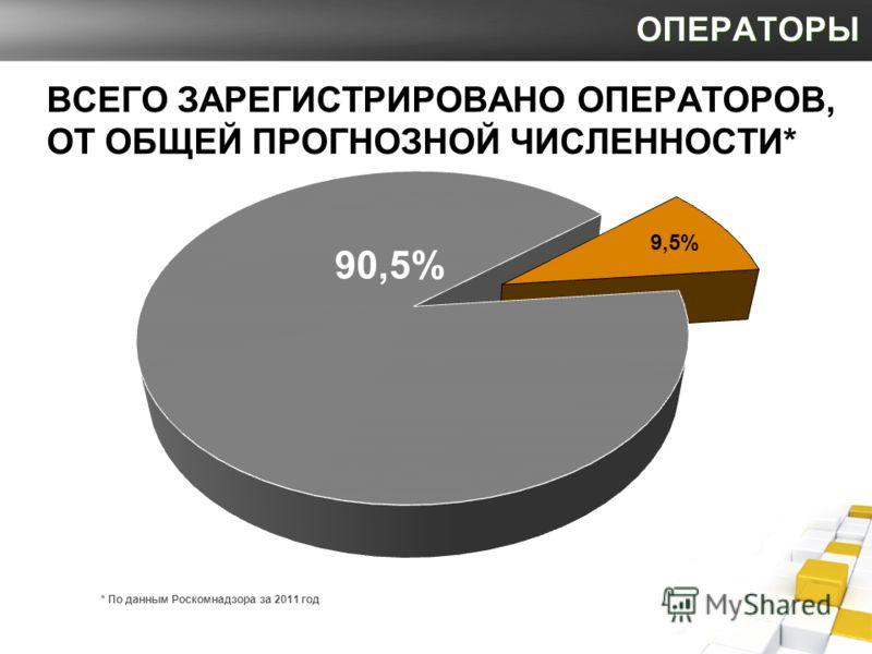 ОПЕРАТОРЫ * По данным Роскомнадзора за 2011 год ВСЕГО ЗАРЕГИСТРИРОВАНО ОПЕРАТОРОВ, ОТ ОБЩЕЙ ПРОГНОЗНОЙ ЧИСЛЕННОСТИ*