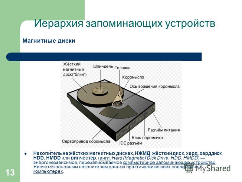 13 Иерархия запоминающих устройств Магнитные диски Накопи́тель на жёстких магни́тных ди́сках, НЖМД, жёсткий диск, хард, харддиск, HDD, HMDD или винче́стер, (англ. Hard (Magnetic) Disk Drive, HDD, HMDD) энергонезависимое, перезаписываемое компьютерное