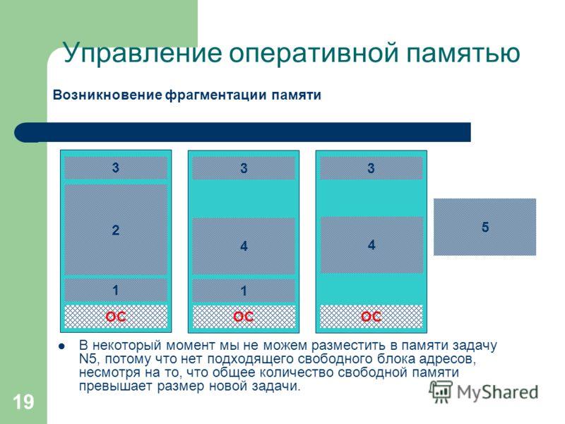 19 Управление оперативной памятью Возникновение фрагментации памяти В некоторый момент мы не можем разместить в памяти задачу N5, потому что нет подходящего свободного блока адресов, несмотря на то, что общее количество свободной памяти превышает раз