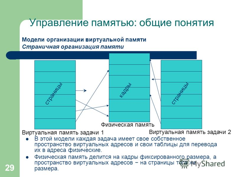 29 Управление памятью: общие понятия Модели организации виртуальной памяти Страничная организация памяти В этой модели каждая задача имеет свое собственное пространство виртуальных адресов и свои таблицы для перевода их в адреса физические. Физическа