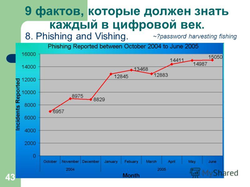 43 9 фактов, которые должен знать каждый в цифровой век. 8. Phishing and Vishing. ~?password harvesting fishing
