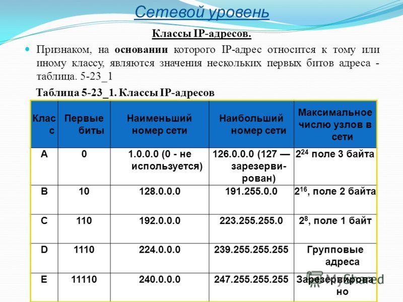 Сетевой уровень Классы IP-адресов. Признаком, на основании которого IP-адрес относится к тому или иному классу, являются значения нескольких первых битов адреса - таблица. 5-23_1 Таблица 5-23_1. Классы IP-адресов Клас с Первые биты Наименьший номер с