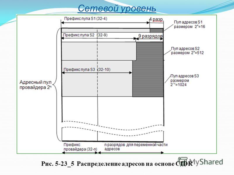 Сетевой уровень Рис. 5-23_5 Распределение адресов на основе CIDR