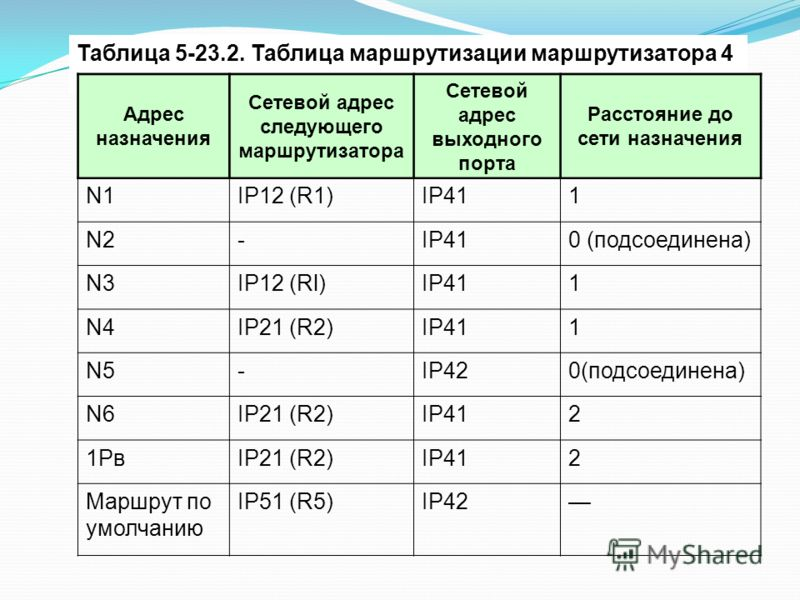 Таблица 5-23.2. Таблица маршрутизации маршрутизатора 4 Адрес назначения Сетевой адрес следующего маршрутизатора Сетевой адрес выходного порта Расстояние до сети назначения N1IP12 (R1)IP411 N2-IP410 (подсоединена) N3IP12 (Rl)IP411 N4IP21 (R2)IP411 N5-