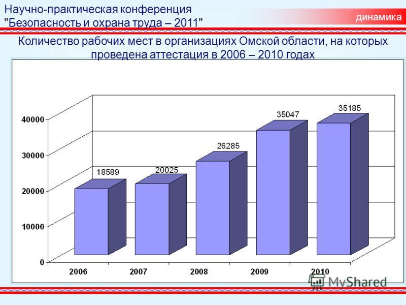 динамика Научно-практическая конференция Безопасность и охрана труда – 2011 Количество рабочих мест в организациях Омской области, на которых проведена аттестация в 2006 – 2010 годах
