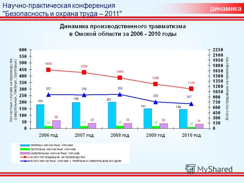 динамика 87 112 104 105 78 101 Научно-практическая конференция Безопасность и охрана труда – 2011