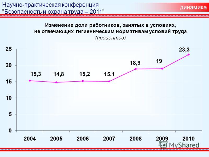 динамика Изменение доли работников, занятых в условиях, не отвечающих гигиеническим нормативам условий труда (процентов) Научно-практическая конференция Безопасность и охрана труда – 2011