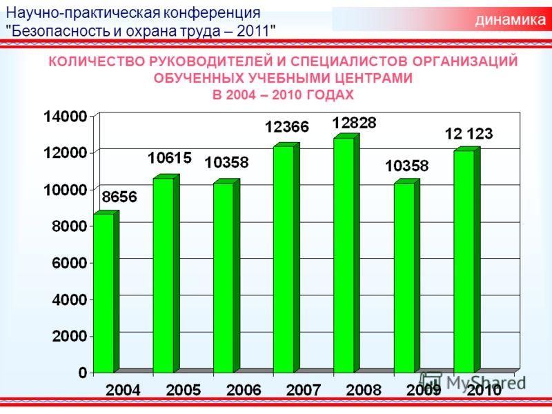 КОЛИЧЕСТВО РУКОВОДИТЕЛЕЙ И СПЕЦИАЛИСТОВ ОРГАНИЗАЦИЙ ОБУЧЕННЫХ УЧЕБНЫМИ ЦЕНТРАМИ В 2004 – 2010 ГОДАХ Научно-практическая конференция Безопасность и охрана труда – 2011 динамика