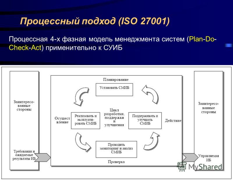 Процессный подход (ISO 27001) Процессная 4-х фазная модель менеджмента систем (Plan-Do- Check-Act) применительно к СУИБ