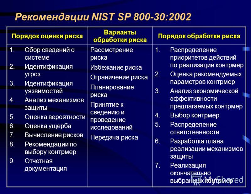Рекомендации NIST SP 800-30:2002 Порядок оценки риска Варианты обработки риска Порядок обработки риска 1.Сбор сведений о системе 2.Идентификация угроз 3.Идентификация уязвимостей 4.Анализ механизмов защиты 5.Оценка вероятности 6.Оценка ущерба 7.Вычис