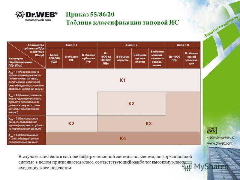 Приказ 55/86/20 Таблица классификации типовой ИС В случае выделения в составе информационной системы подсистем, информационной системе в целом присваивается класс, соответствующий наиболее высокому классу входящих в нее подсистем