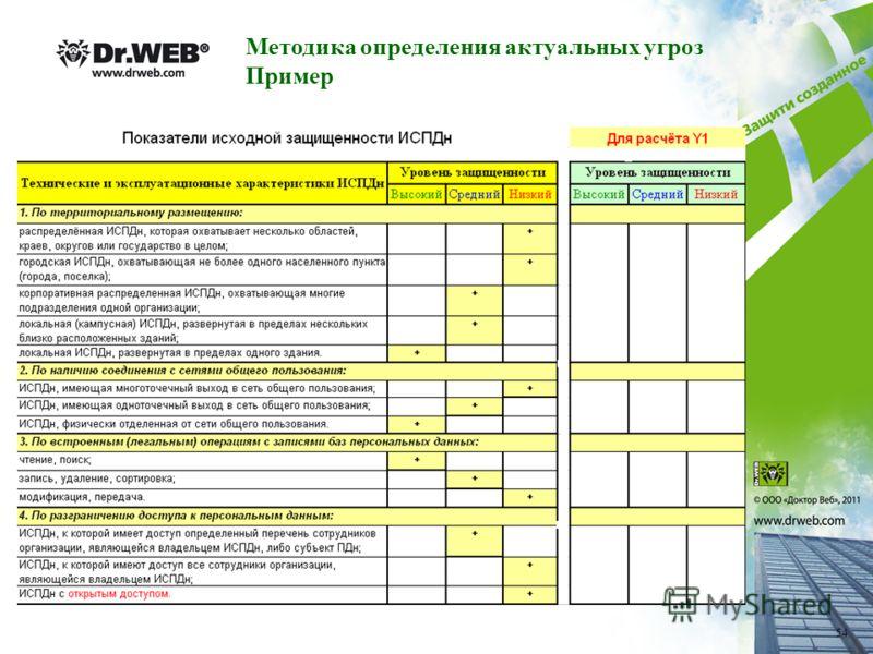 Методика определения актуальных угроз Пример 54