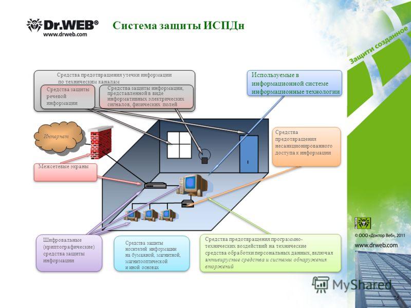 Интернет Средства предотвращения утечки информации по техническим каналам Средства предотвращения утечки информации по техническим каналам Средства защиты информации, представленной в виде информативных электрических сигналов, физических полей Средст