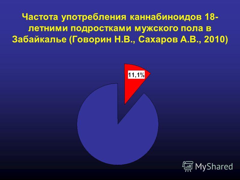Частота употребления каннабиноидов 18- летними подростками мужского пола в Забайкалье (Говорин Н.В., Сахаров А.В., 2010)